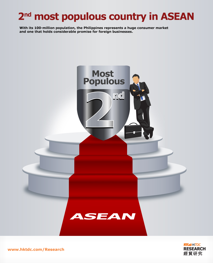 Picture: 2nd most populous country in ASEAN