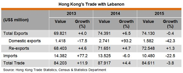 Table: Hong Kong Trade with Lebanon