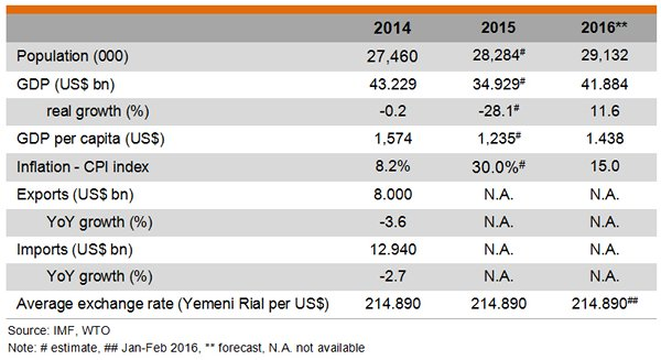 Table: Major Economic Indicators of Yemen