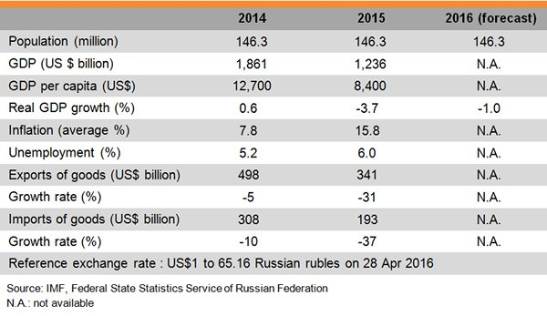Table: Major Economic Indicators of Russia