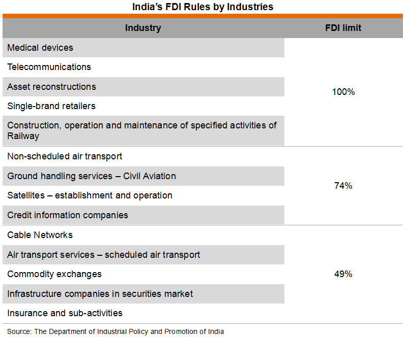 Table: India's FDI Rules by Industries