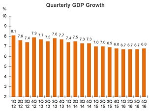 Chart: Quarterly GDP Growth (China)