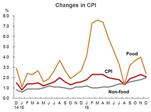 Chart: Changes in CPI (China)