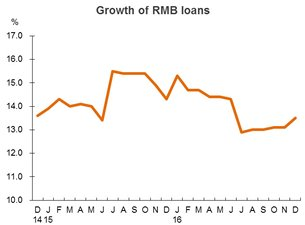 Chart: Growth of RMB loans (China)