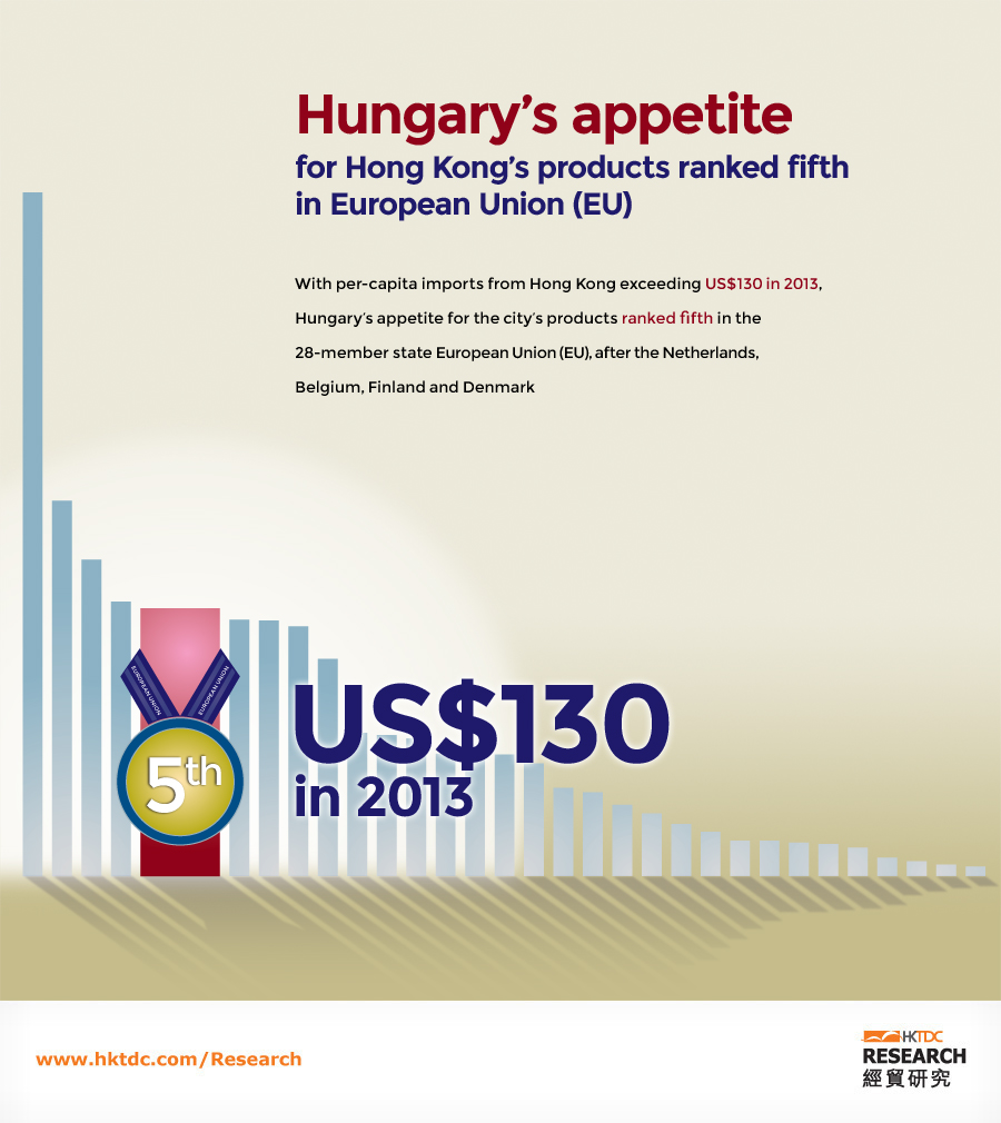 Picture: Hungary's appetite for Hong Kong's products ranked fifth in European Union (EU)