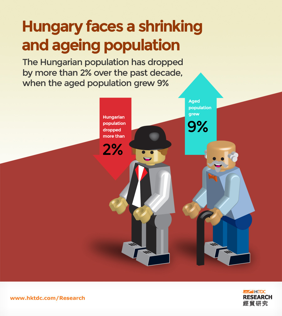 Picture: Hungary faces a shrinking and ageing population
