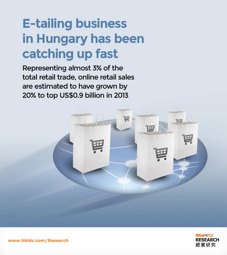 Picture: E-tailing business in Hungary has been catching up fast