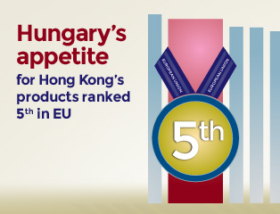 Picture: Hungary's appetite for Hong Kong's products ranked 5th in EU