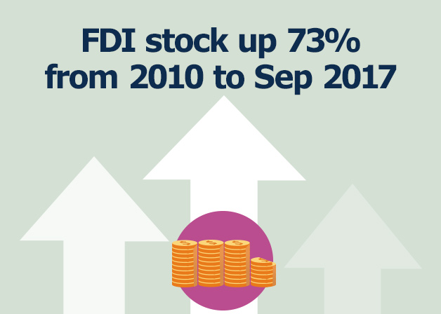 Picture: FDI stock up 73% from 2010 to Sep 2017