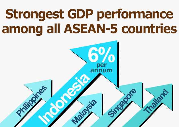 Picture: Strongest GDP performance among all ASEAN-5 countries