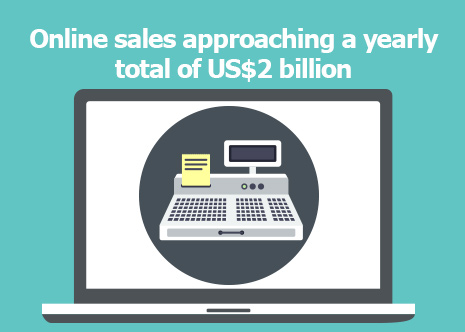 Picture: Online sales approaching a yearly total of US$2 billion