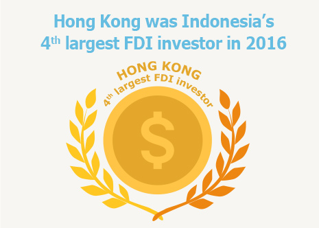 Picture: Hong Kong was Indonesia's 4th largest FDI investor in 2016