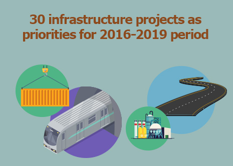 Picture: 30 infrastructure projects as priorities for 2016-2019 period