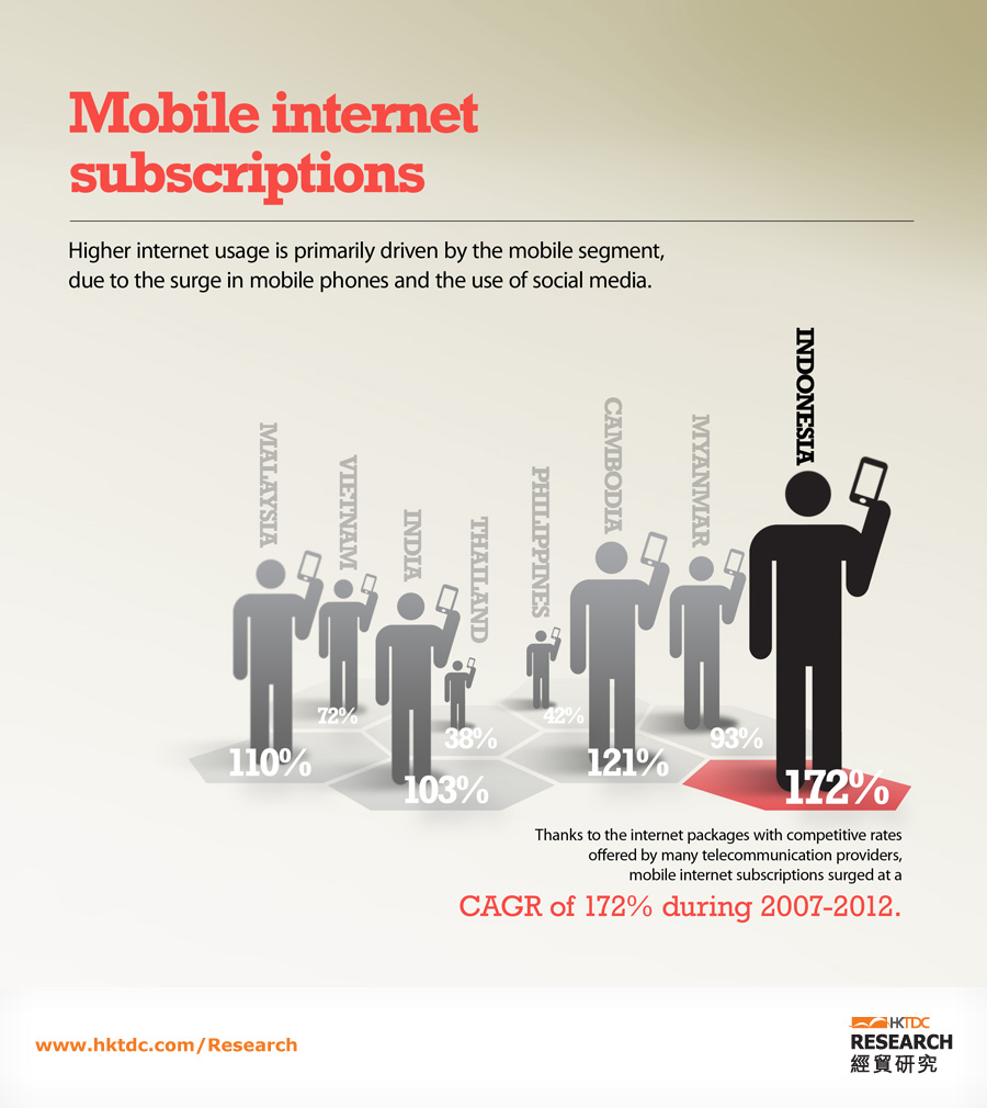 Picture: CAGR of mobile internet subscriptions at 172% during 2007 to 2012