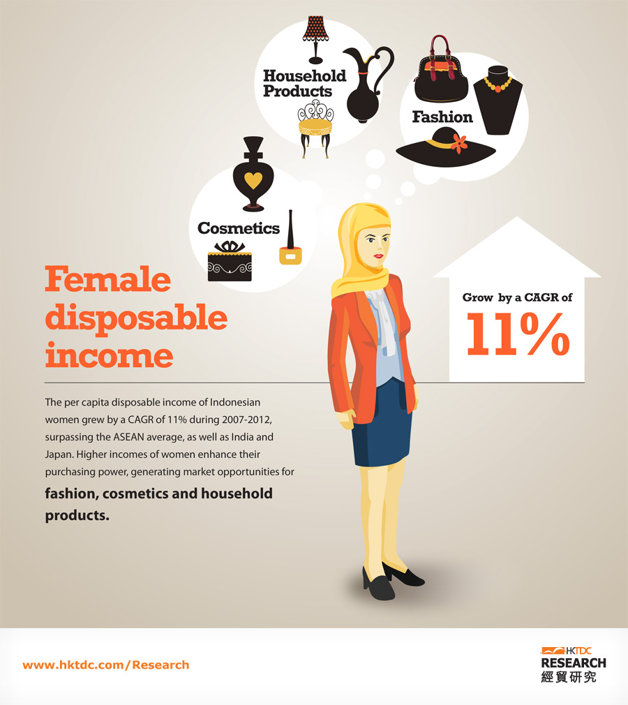 Picture: Female disposable income grow by a CAGR of 11%