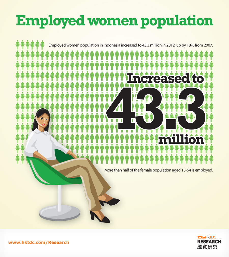 Picture: Employed women population up by 43.3 million