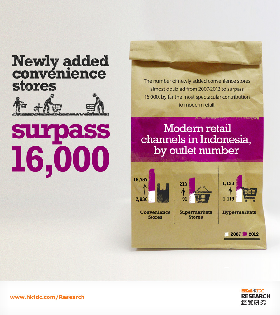 Picture: Newly added convenience stores surpass 16,000