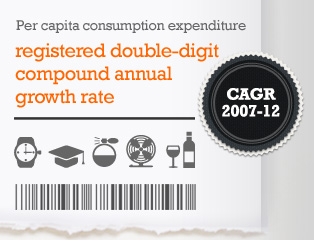 Picture: Per capita consumption expenditure registered double-digit compound annual growth rate