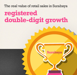 Picture: The real value of retail sales in Surabaya registered double-digit growth