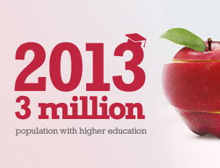 Picture: 3 million population with higher education in 2013