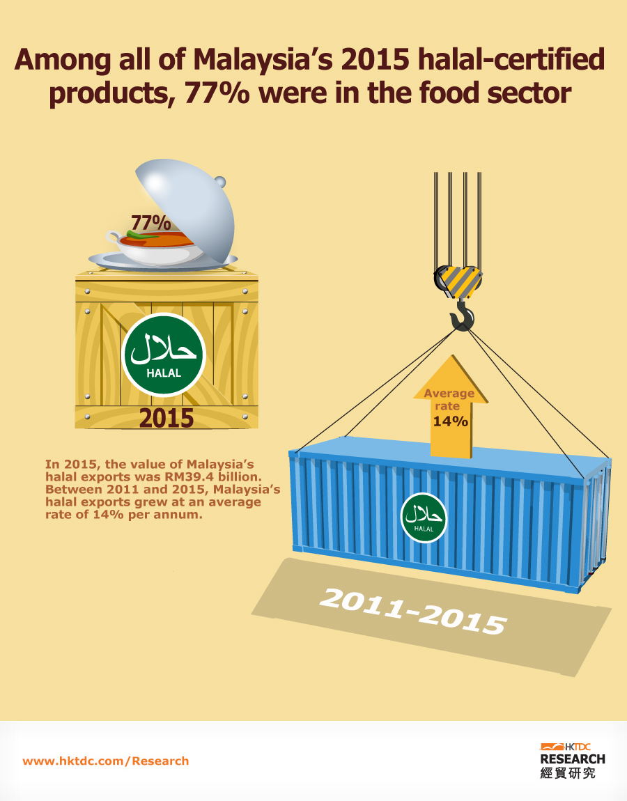 Picture: One of the world's largest exporters of halal goods