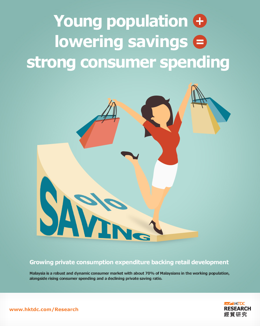 Picture: Strong consumer spending backed by young population and lowering savings