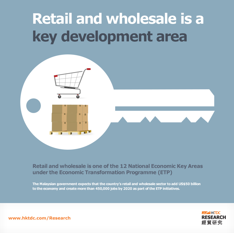 Picture: Retail and wholesale is a key development area