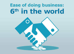 Picture: Ease of doing business: 6th in the world