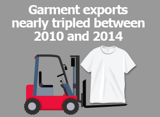 Picture: Garment exports nearly tripled between 2010 and 2014