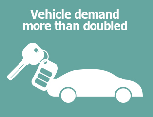 Picture: Vehicle demand more than doubled