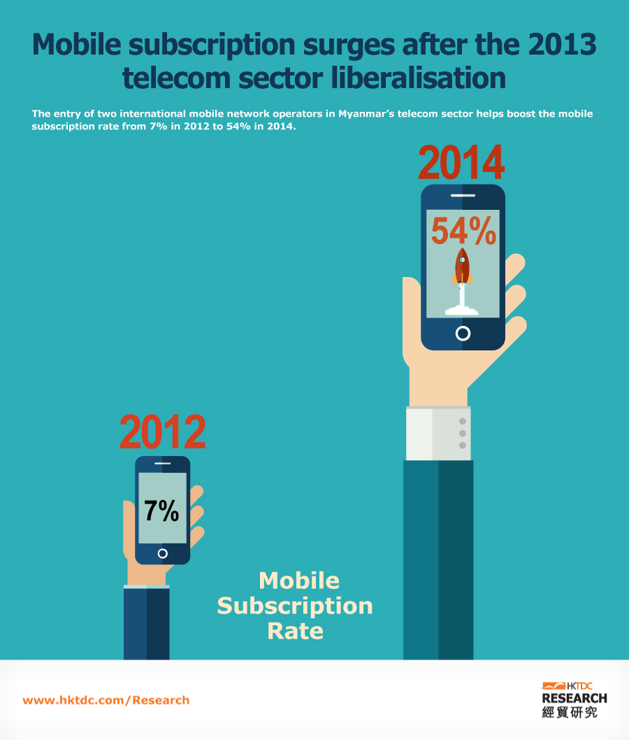 Picture: Mobile subscription surges after the 2013 telecom sector liberalisation