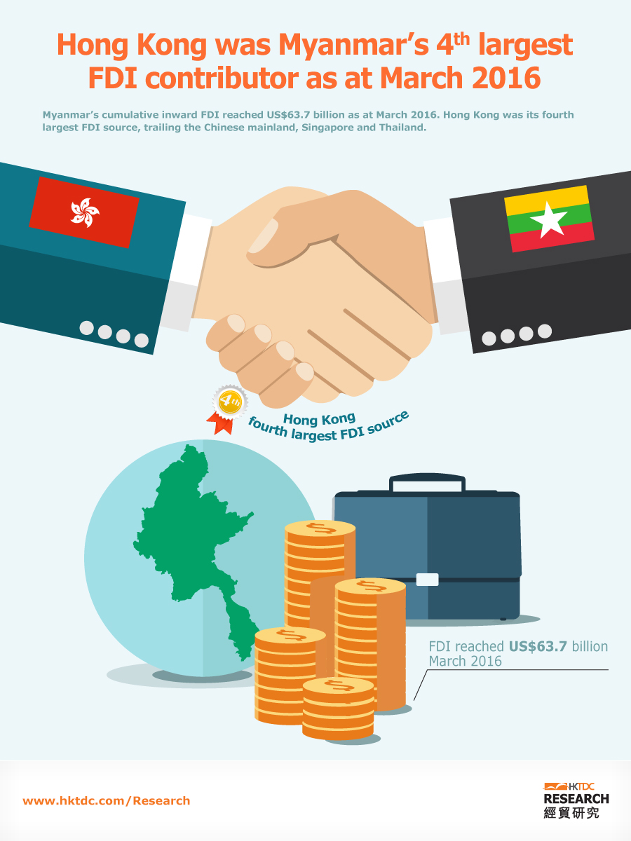 Picture: Hong Kong was Myanmar's 4th largest FDI contributor as at March 2016
