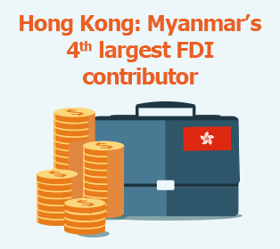 Picture: Hong Kong: Myanmar's 4th largest FDI contributor
