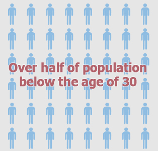 Picture: Over half of population below the age of 30