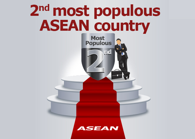 Picture: 2nd most populous ASEAN country