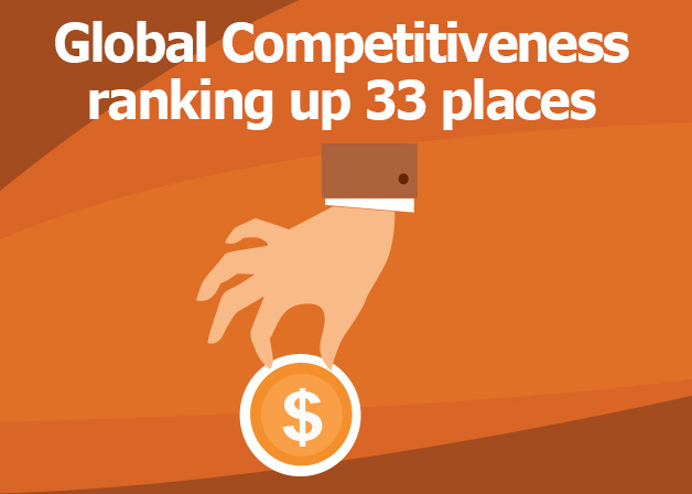 Picture: Global Competitiveness ranking up 33 places