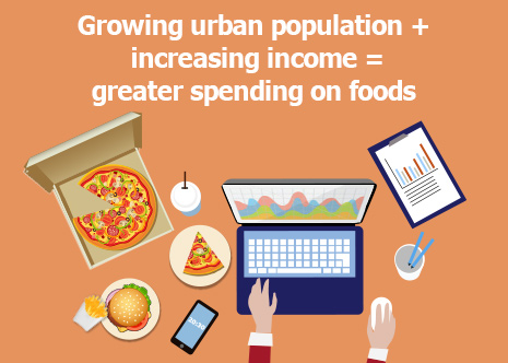 Picture: Greater spending on foods due to growing urban population and increasing income