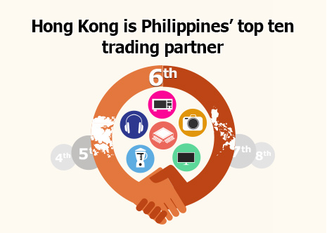 Picture: Hong Kong is Philippines' top ten trading partner