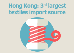 Picture: Hong Kong: 3rd largest textiles import source