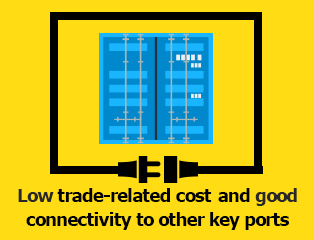 Picture: Low trade-related cost and good connectivity to other key ports