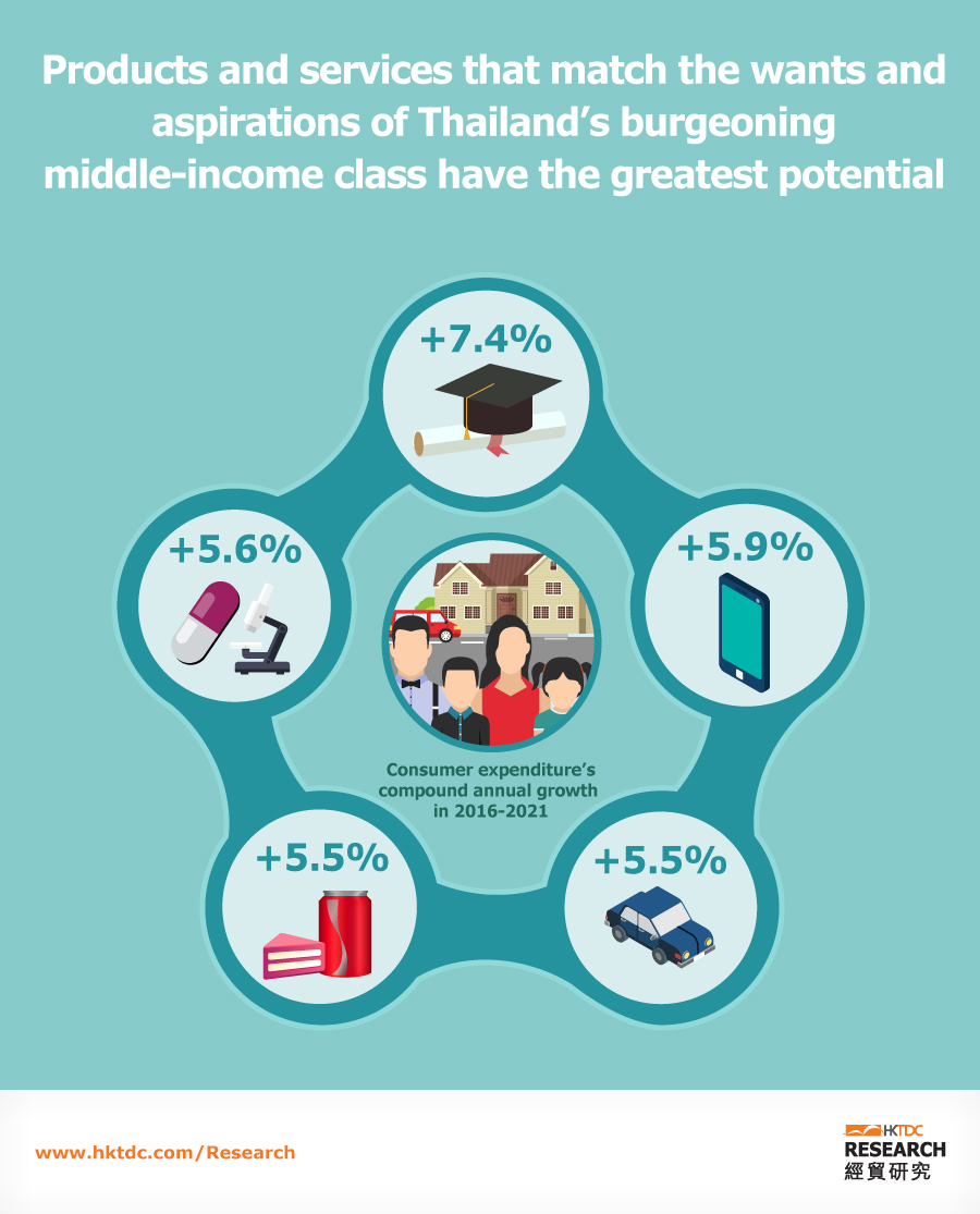 Picture: A rising middle class
