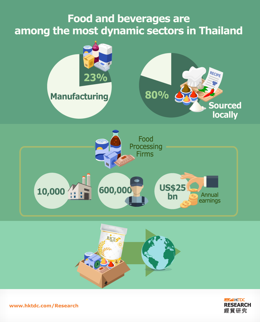 Picture: Food and agribusiness: major manufacturing sectors