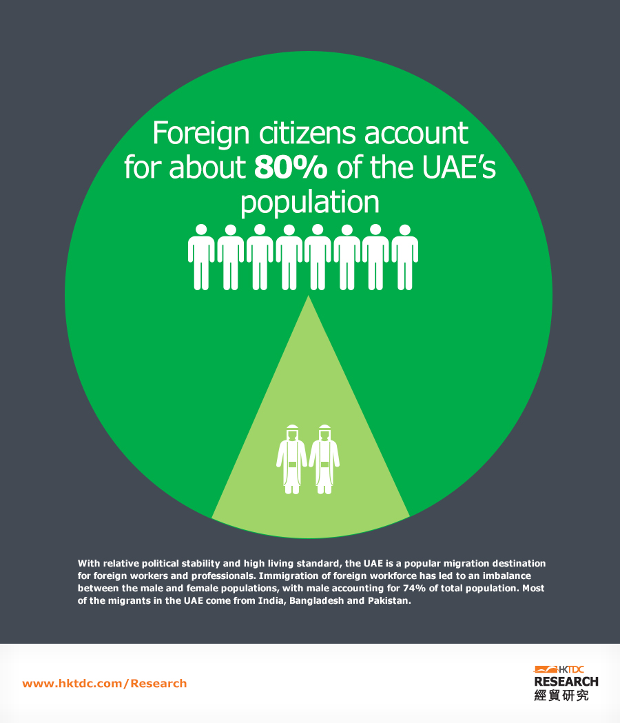 Picture: Foreign citizens account for about 80% of the UAE's population