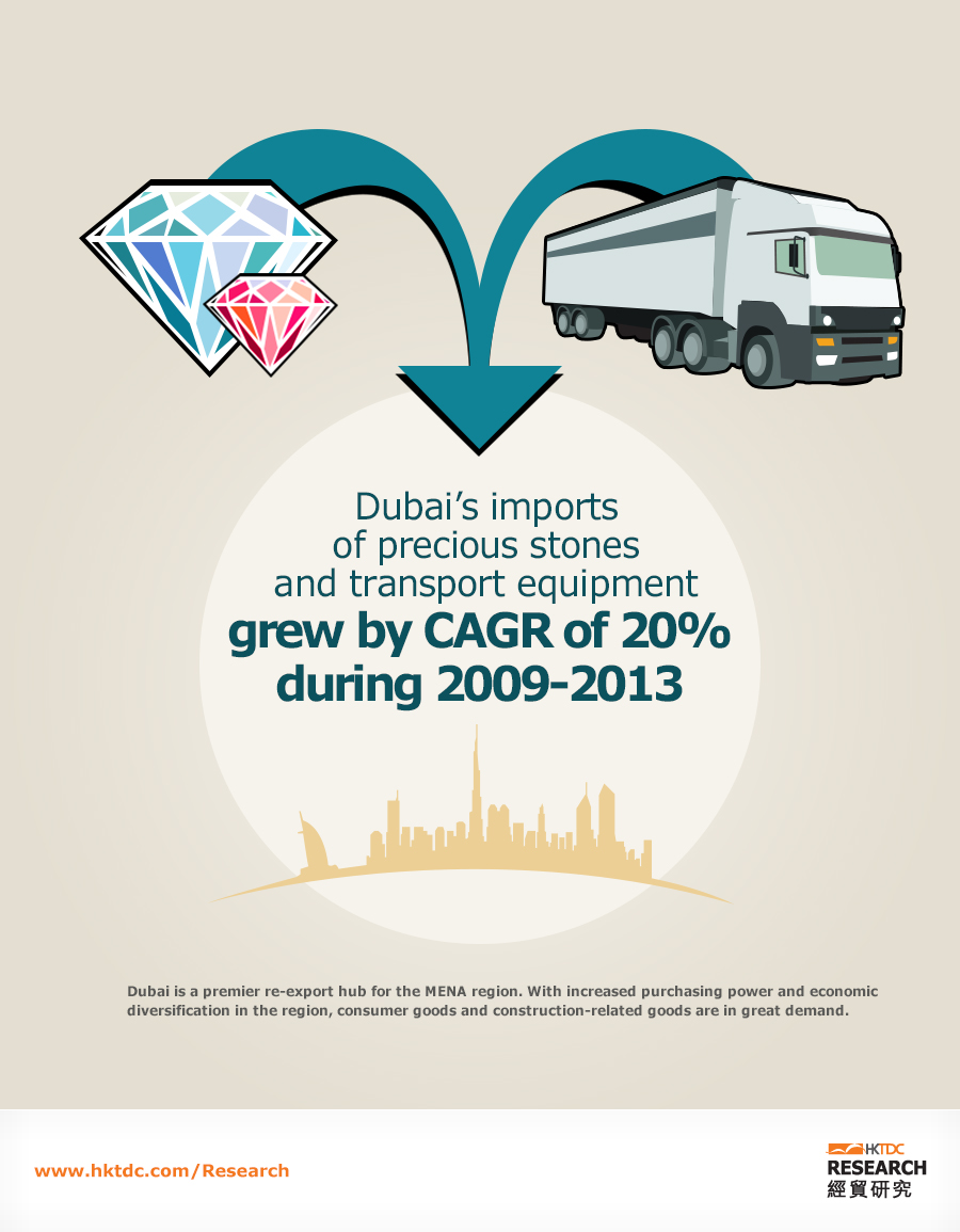 Picture: Dubai's import of precious stones and transport equipment grew by about 20% annually during 2009-2013