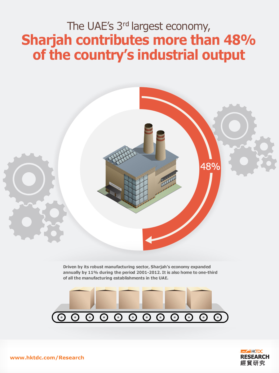 Picture: The UAE's 3rd largest economy, Sharjah, contributes more than 48% of the country's industrial output