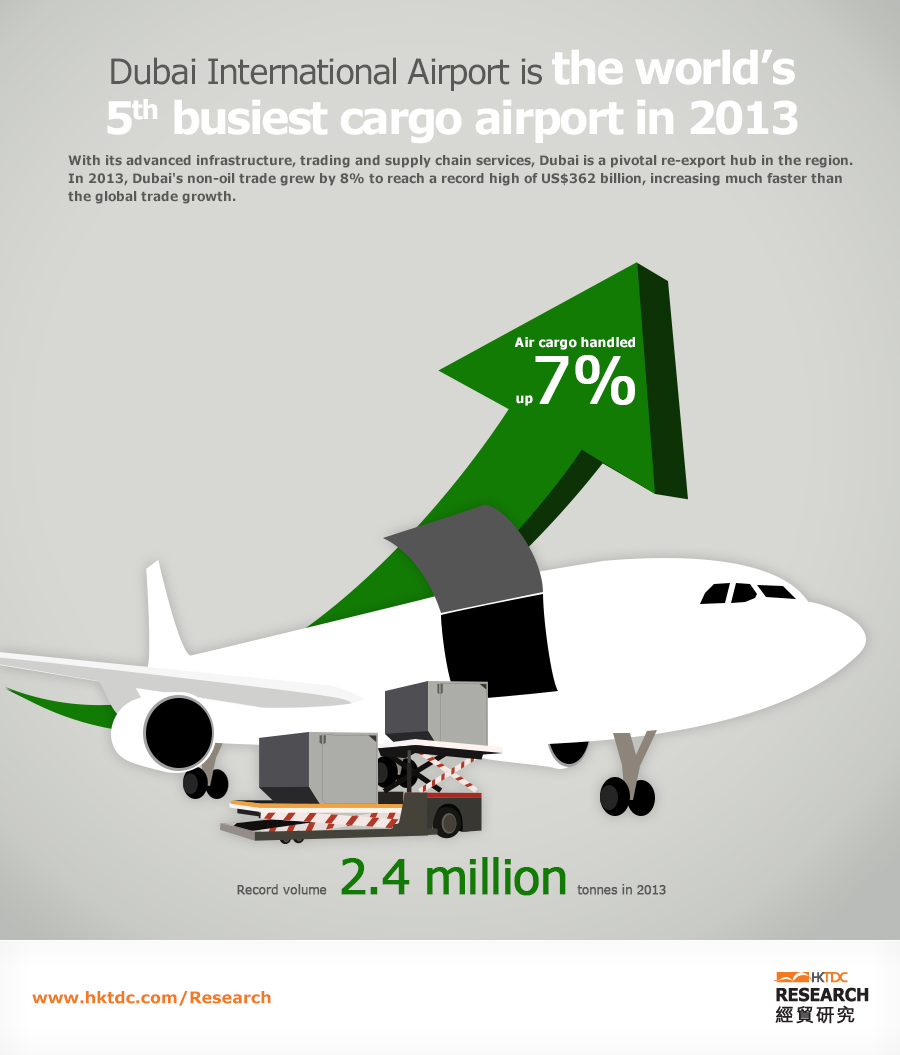 Picture: Dubai International Airport is the world's 5th busiest cargo airport in 2013