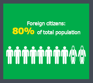 Picture: Foreign citizens: 80% of total population