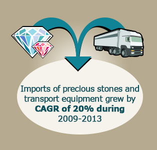 Picture: Imports of precious stones and transport equipment grew by CAGR of 20% during 2009-2013