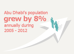 Picture: Abu Dhabi's population grew by 8% annually during 2005-2012