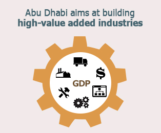 Picture: Abu Dhabi aims at building high-value added industries